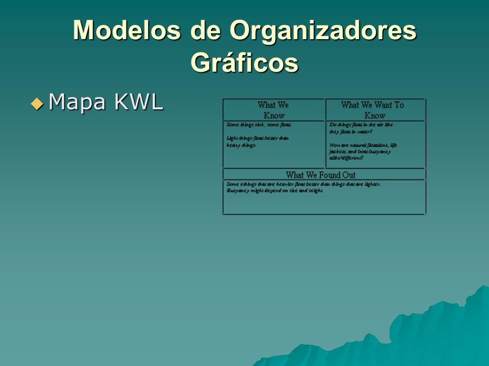 Modelos de Organizadores Gráficos  Mapa KWL