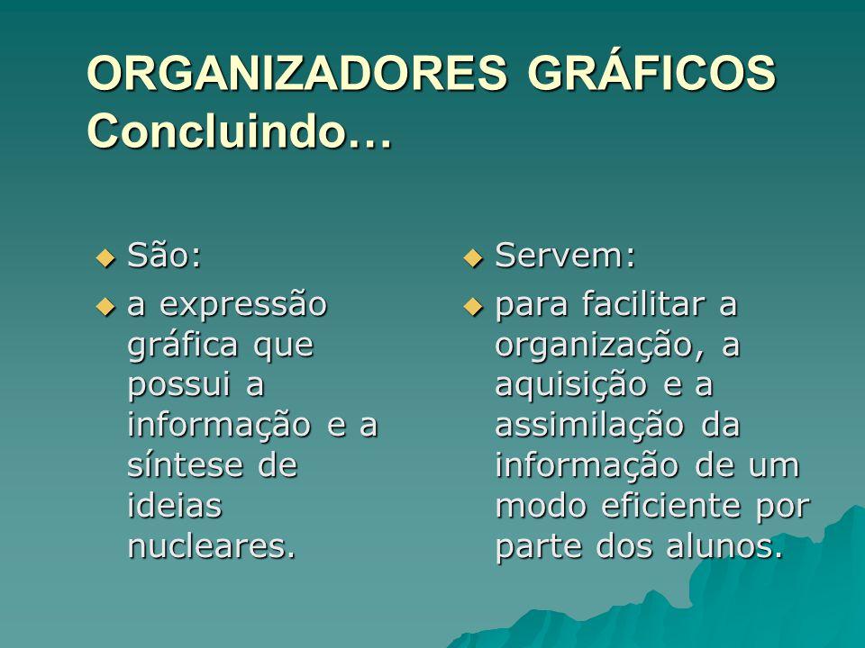 ORGANIZADORES GRÁFICOS Concluindo…  São:  a expressão gráfica que possui a informação e a síntese de ideias nucleares.  Servem:  para facilitar a