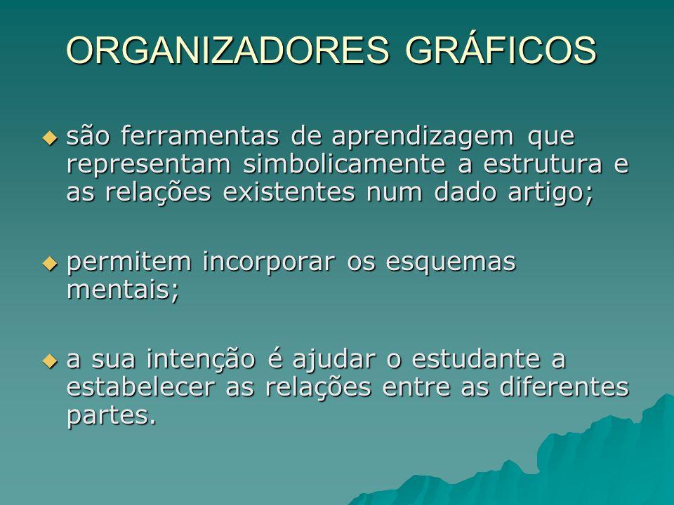 TIPOS DE ORGANIZADORES GRÁFICOS  Diagramas  Esquemas  Gráficos  Mapas conceptuais  Pictogramas  Quadros sinópticos  Tabelas / matrizes
