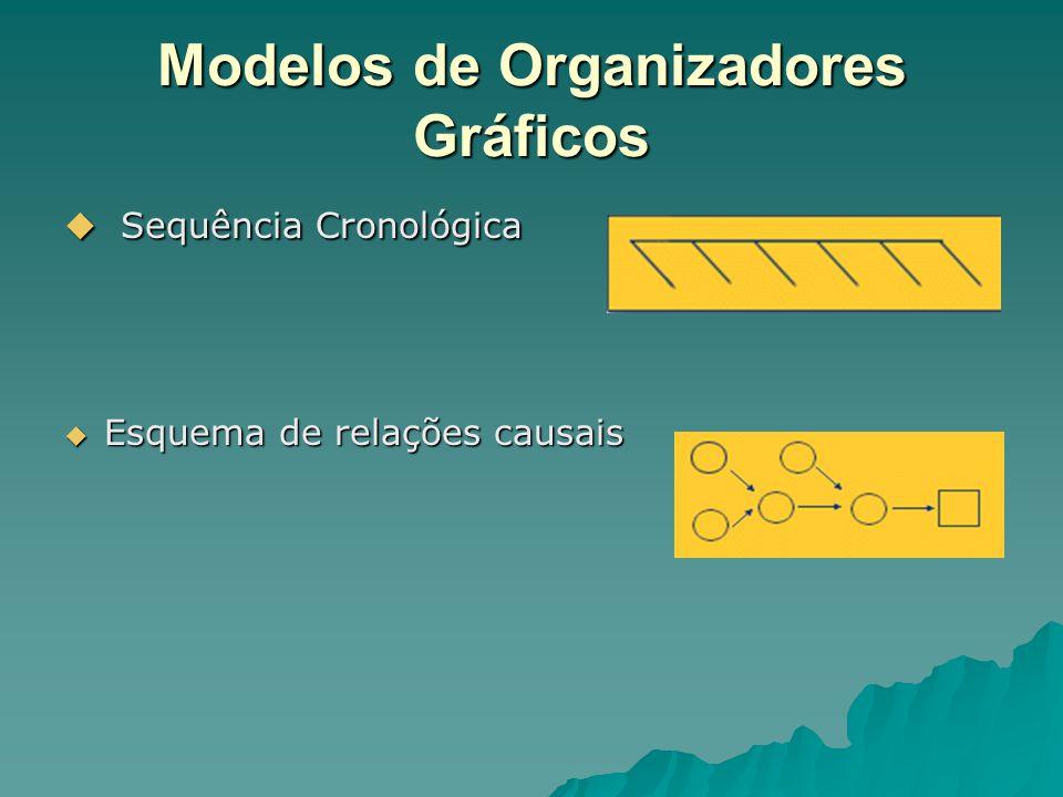 Modelos de Organizadores Gráficos  Sequência Cronológica  Esquema de relações causais
