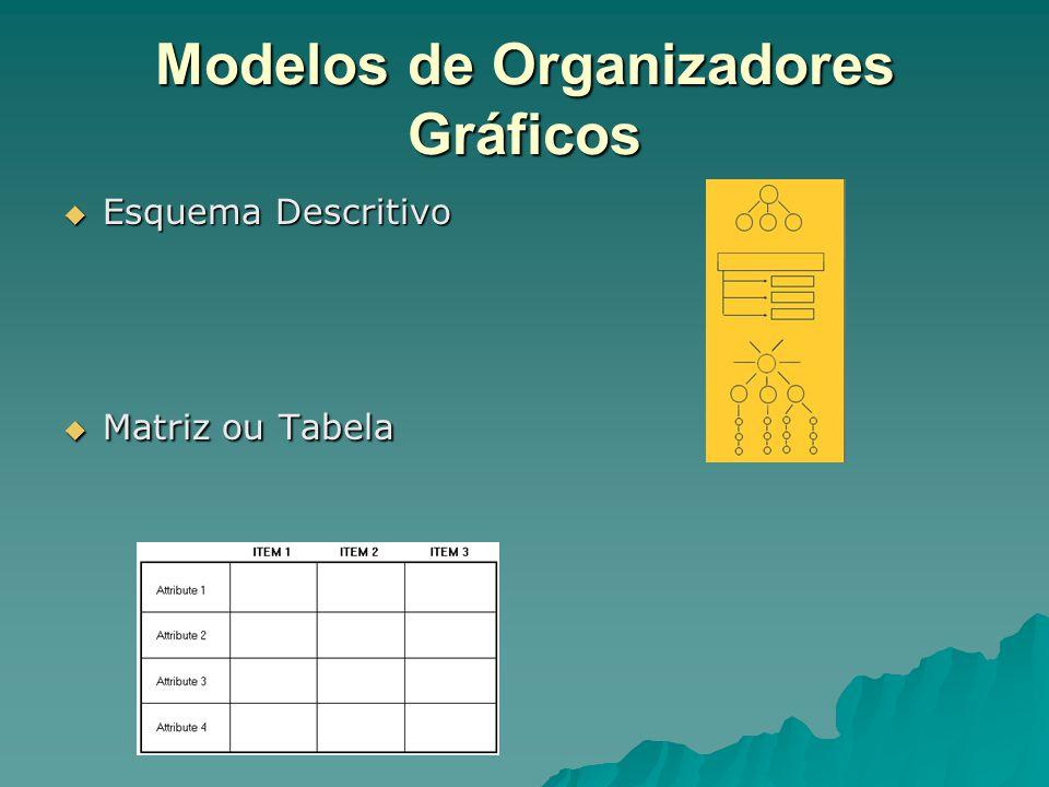 Modelos de Organizadores Gráficos  Série de eventos em cadeia  Mapa escalar ou contínuo