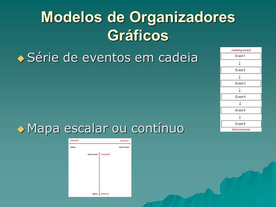 Modelos de Organizadores Gráficos  Mapa fishbone