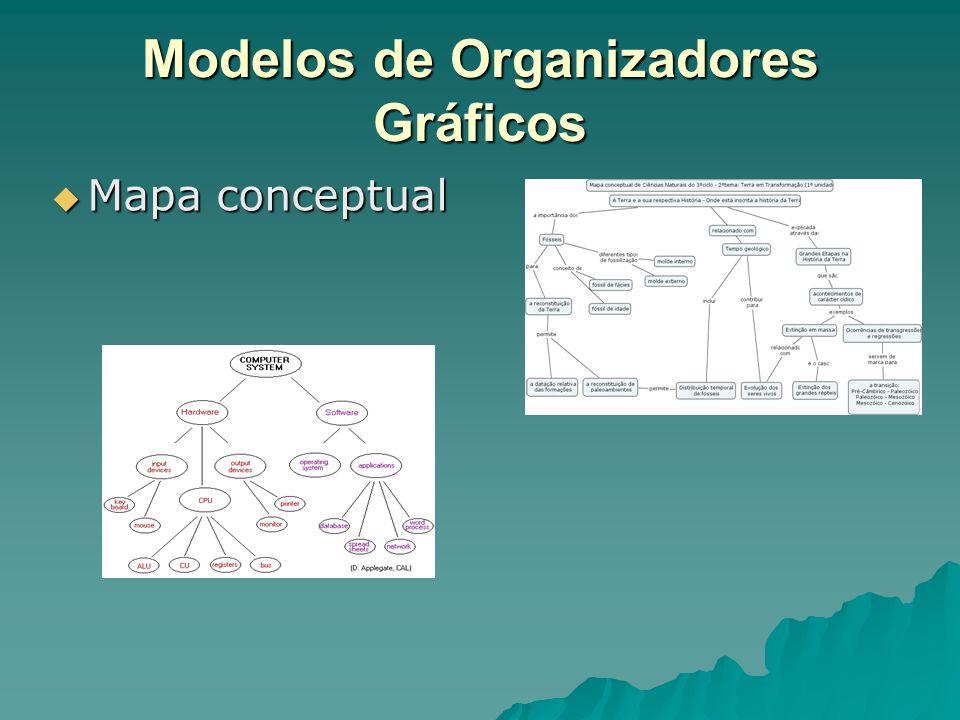 Modelos de Organizadores Gráficos  Mapa conceptual
