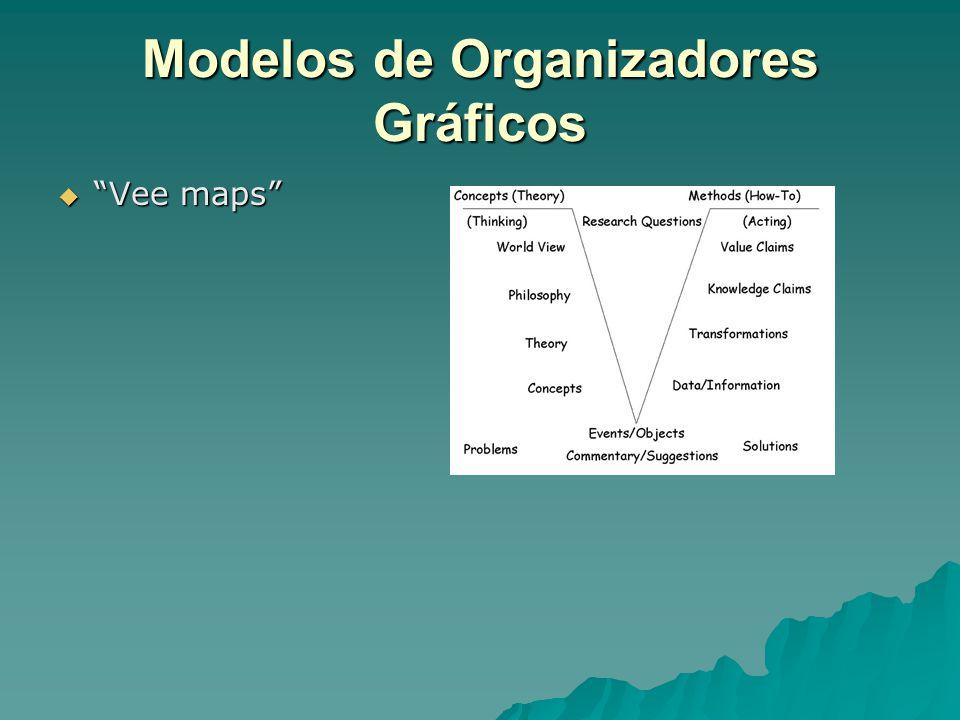 Modelos de Organizadores Gráficos  Vee maps