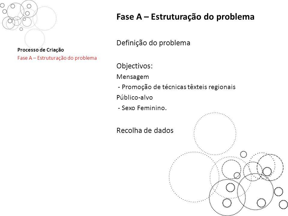 Fase A – Estruturação do problema Definição do problema Objectivos: Mensagem - Promoção de técnicas têxteis regionais Público-alvo - Sexo Feminino.