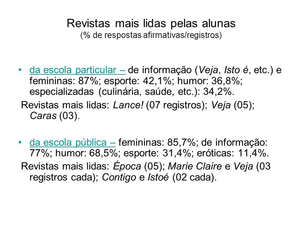 Revistas mais lidas pelas alunas (% de respostas afirmativas/registros) da escola particular – de informação (Veja, Isto é, etc.) e femininas: 87%; esporte: 42,1%; humor: 36,8%; especializadas (culinária, saúde, etc.): 34,2%.