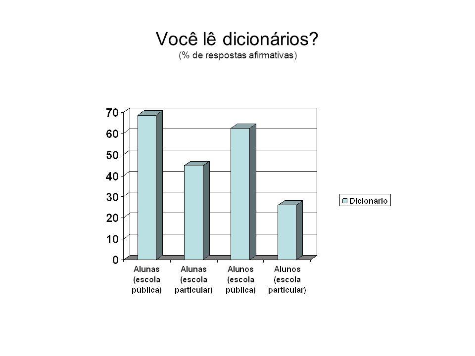Você lê dicionários (% de respostas afirmativas)