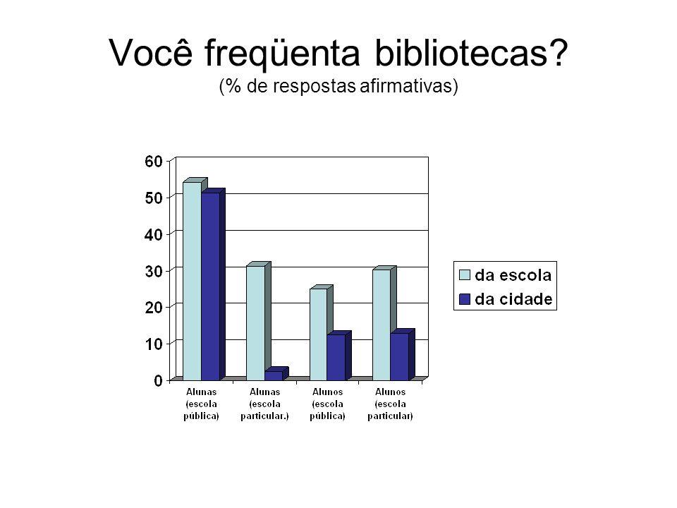 Você freqüenta bibliotecas (% de respostas afirmativas)