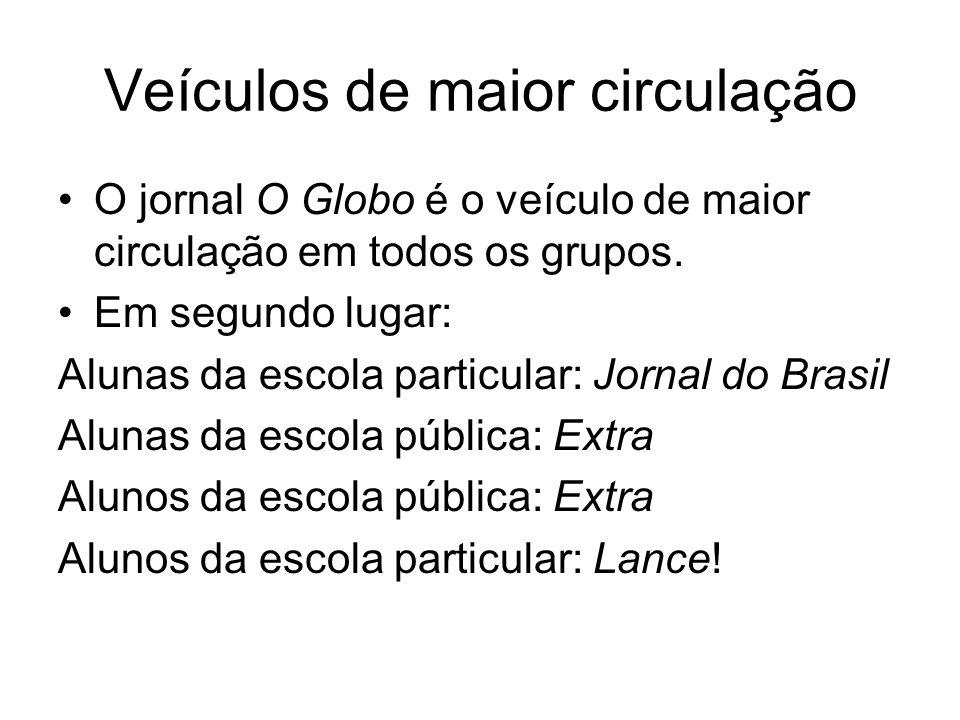 Veículos de maior circulação O jornal O Globo é o veículo de maior circulação em todos os grupos.