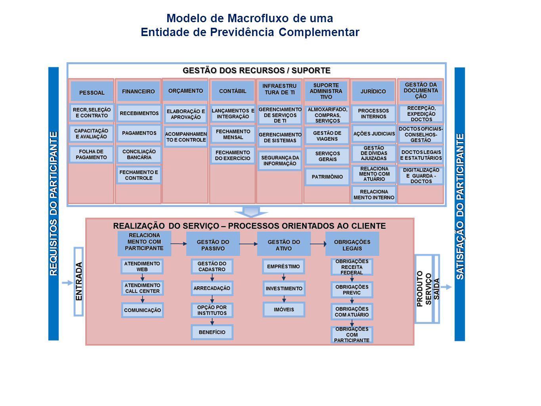 Gestão Estratégica Gestão de Plano Planejamento Estratégico Governança Corporativa Controle, Riscos e Custeio BUSINESS INTELLIGENCE Inovação em Soluções Corporativas