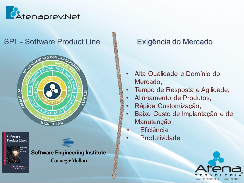 SPL - Software Product Line Alta Qualidade e Domínio do Mercado, Tempo de Resposta e Agilidade, Alinhamento de Produtos, Rápida Customização, Baixo Cu