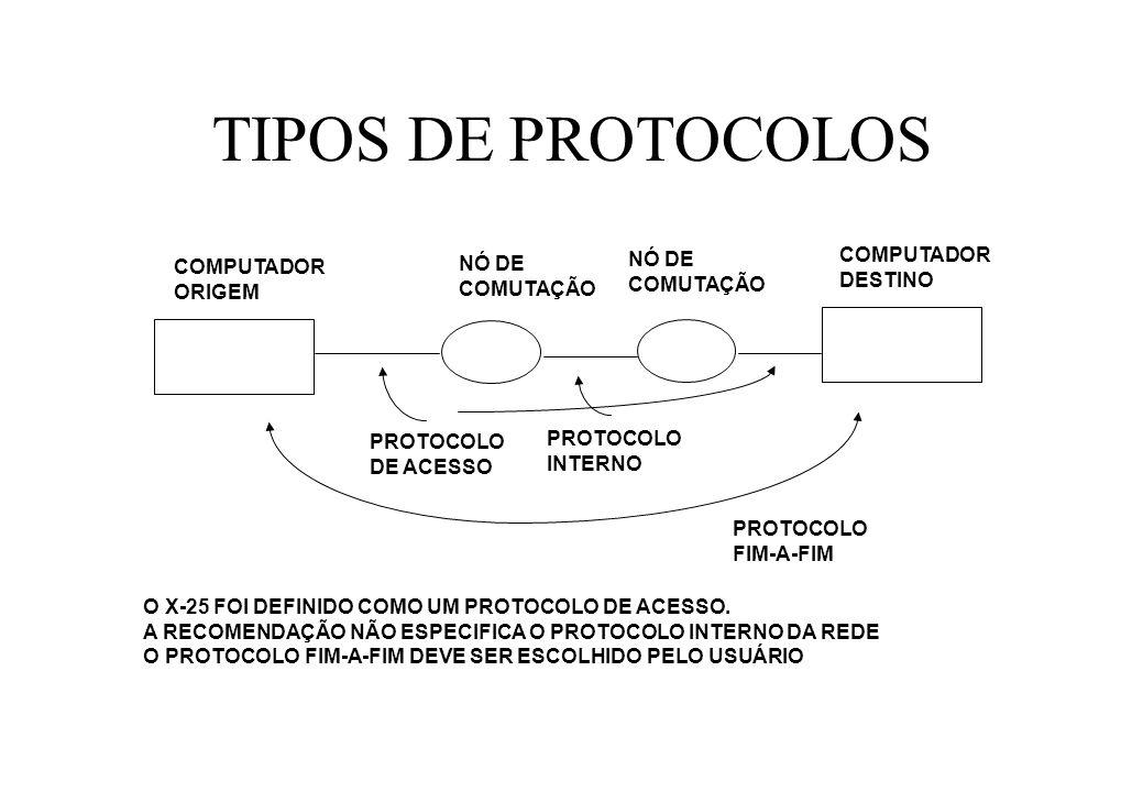 TIPOS DE PROTOCOLOS COMPUTADOR ORIGEM NÓ DE COMUTAÇÃO NÓ DE COMUTAÇÃO COMPUTADOR DESTINO PROTOCOLO DE ACESSO PROTOCOLO INTERNO PROTOCOLO FIM-A-FIM O X-25 FOI DEFINIDO COMO UM PROTOCOLO DE ACESSO.