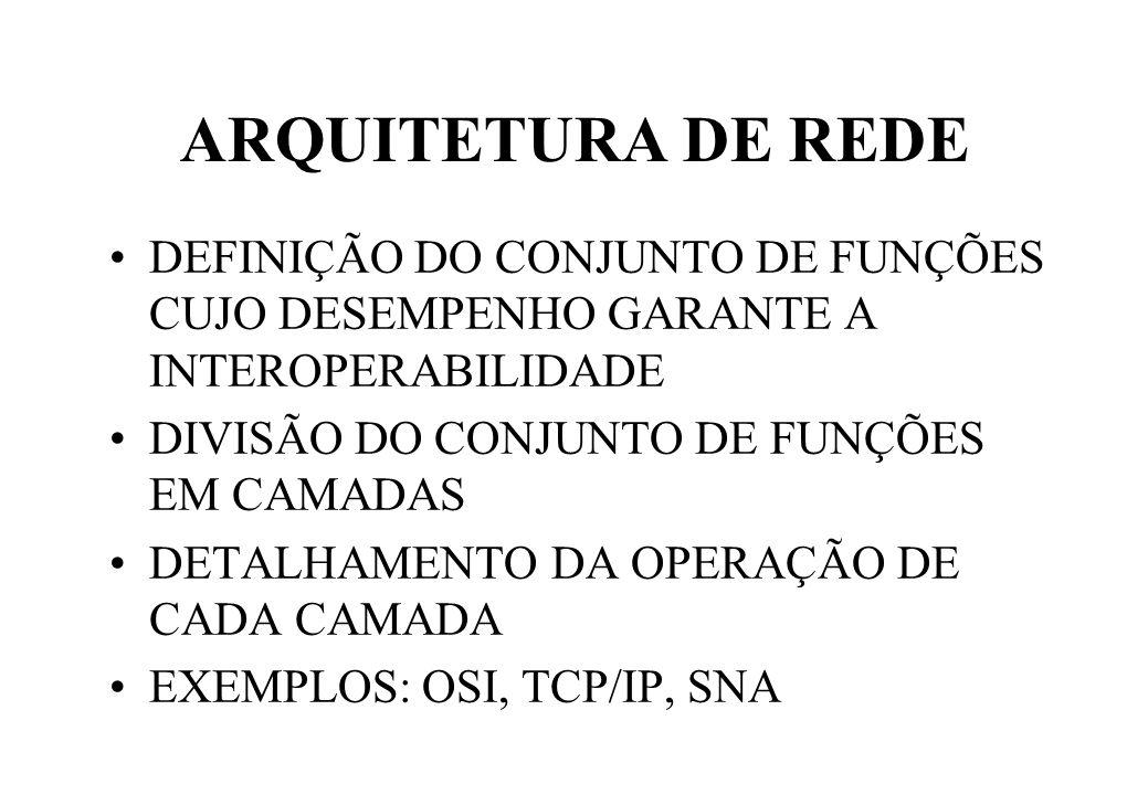 ARQUITETURA DE REDE DEFINIÇÃO DO CONJUNTO DE FUNÇÕES CUJO DESEMPENHO GARANTE A INTEROPERABILIDADE DIVISÃO DO CONJUNTO DE FUNÇÕES EM CAMADAS DETALHAMENTO DA OPERAÇÃO DE CADA CAMADA EXEMPLOS: OSI, TCP/IP, SNA
