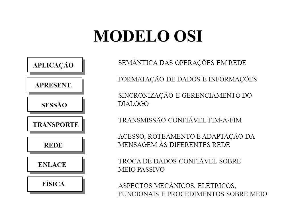 MODELO OSI FÍSICA ENLACE REDE TRANSPORTE SESSÃO APRESENT.