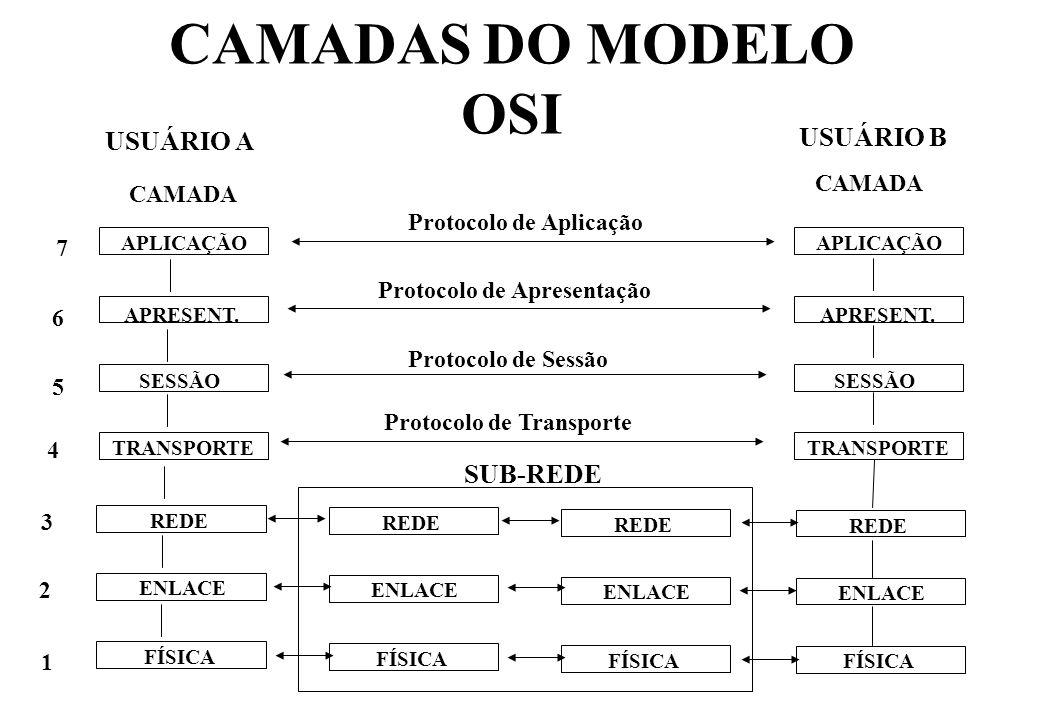 CAMADAS DO MODELO OSI FÍSICA ENLACE REDE TRANSPORTE SESSÃO APRESENT.
