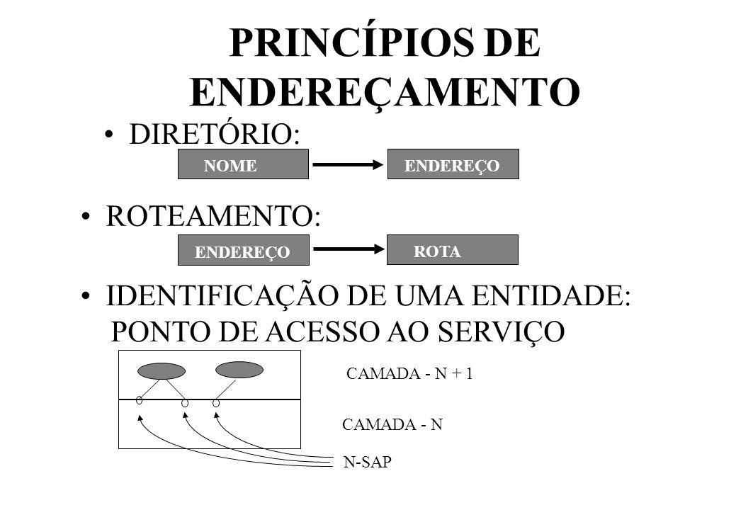 PRINCÍPIOS DE ENDEREÇAMENTO DIRETÓRIO: NOME ENDEREÇO ROTEAMENTO: ENDEREÇO ROTA IDENTIFICAÇÃO DE UMA ENTIDADE: PONTO DE ACESSO AO SERVIÇO CAMADA - N CAMADA - N + 1 N-SAP