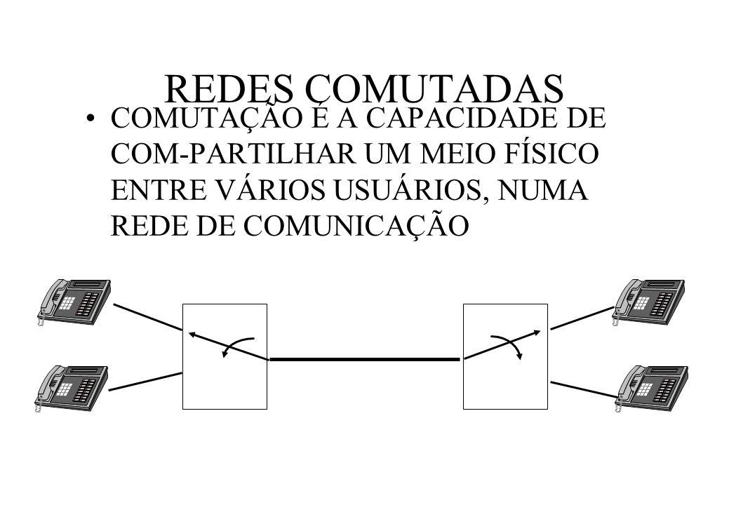 REDES COMUTADAS COMUTAÇÃO É A CAPACIDADE DE COM-PARTILHAR UM MEIO FÍSICO ENTRE VÁRIOS USUÁRIOS, NUMA REDE DE COMUNICAÇÃO