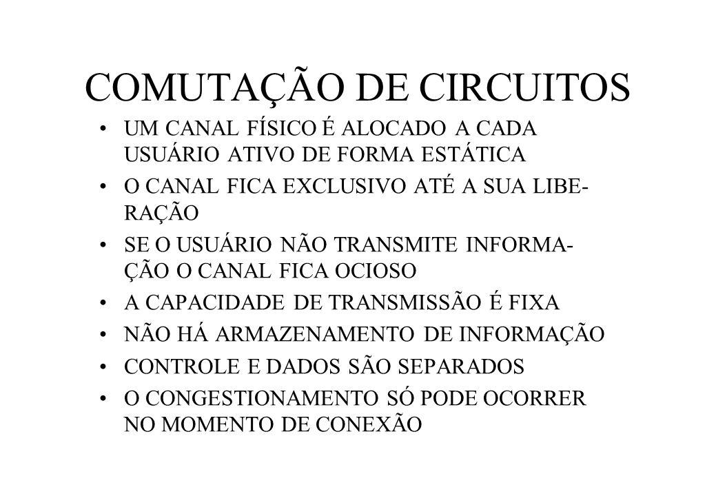 COMUTAÇÃO DE CIRCUITOS UM CANAL FÍSICO É ALOCADO A CADA USUÁRIO ATIVO DE FORMA ESTÁTICA O CANAL FICA EXCLUSIVO ATÉ A SUA LIBE- RAÇÃO SE O USUÁRIO NÃO TRANSMITE INFORMA- ÇÃO O CANAL FICA OCIOSO A CAPACIDADE DE TRANSMISSÃO É FIXA NÃO HÁ ARMAZENAMENTO DE INFORMAÇÃO CONTROLE E DADOS SÃO SEPARADOS O CONGESTIONAMENTO SÓ PODE OCORRER NO MOMENTO DE CONEXÃO