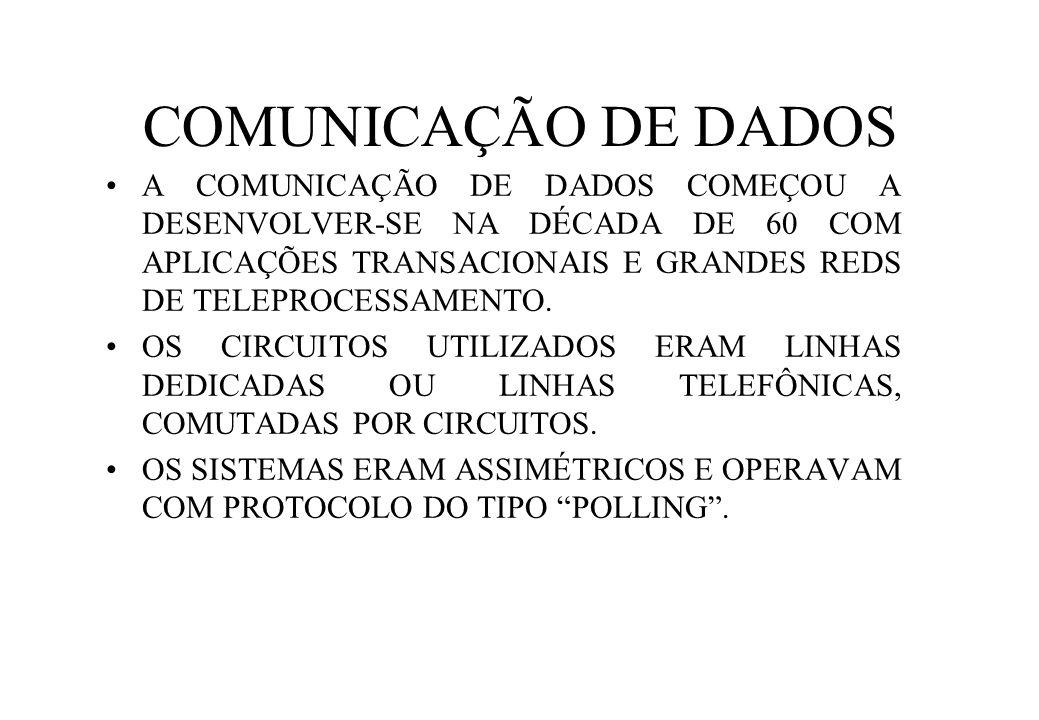COMUNICAÇÃO DE DADOS A COMUNICAÇÃO DE DADOS COMEÇOU A DESENVOLVER-SE NA DÉCADA DE 60 COM APLICAÇÕES TRANSACIONAIS E GRANDES REDS DE TELEPROCESSAMENTO.