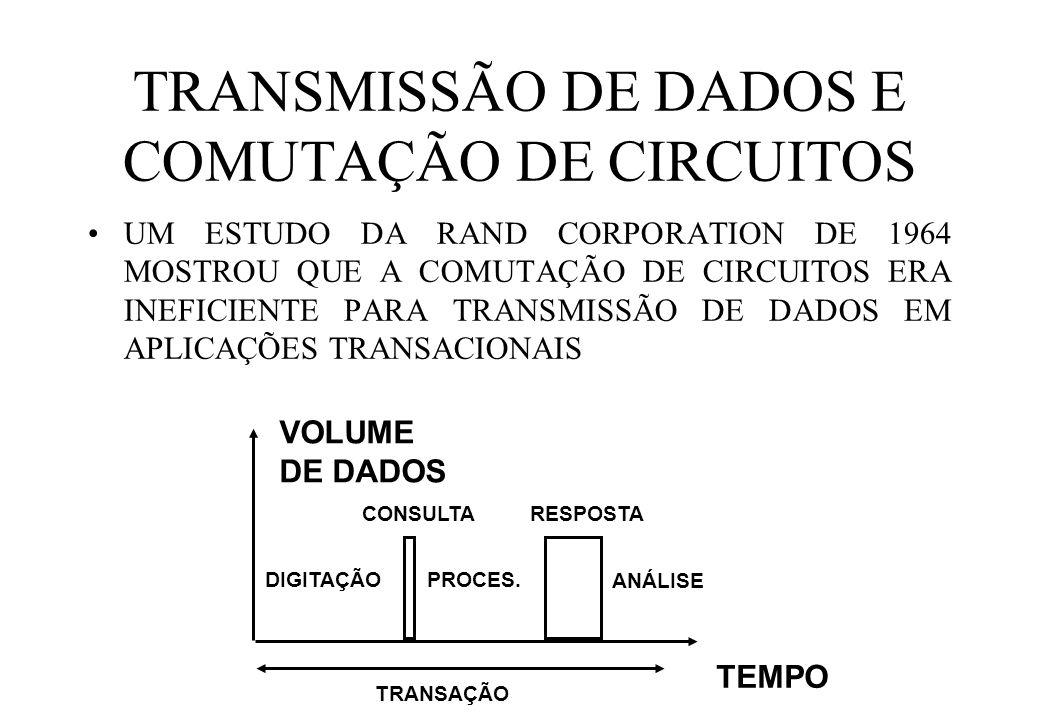 TRANSMISSÃO DE DADOS E COMUTAÇÃO DE CIRCUITOS UM ESTUDO DA RAND CORPORATION DE 1964 MOSTROU QUE A COMUTAÇÃO DE CIRCUITOS ERA INEFICIENTE PARA TRANSMISSÃO DE DADOS EM APLICAÇÕES TRANSACIONAIS TEMPO VOLUME DE DADOS CONSULTA RESPOSTA TRANSAÇÃO DIGITAÇÃOPROCES.