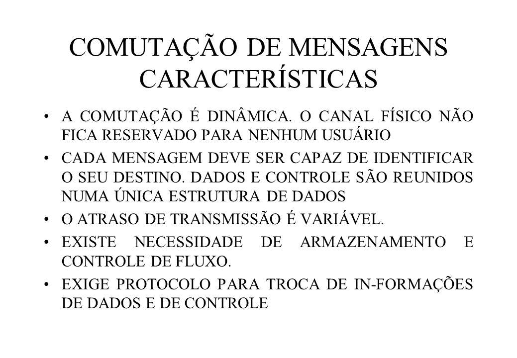 COMUTAÇÃO DE MENSAGENS CARACTERÍSTICAS A COMUTAÇÃO É DINÂMICA.