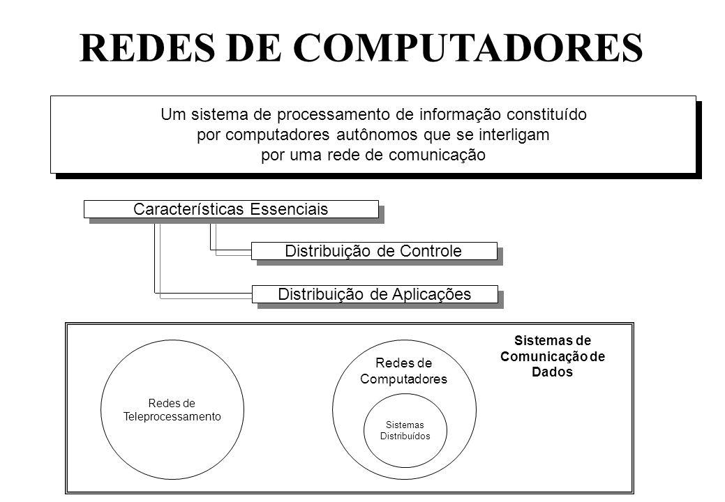 REDES DE COMPUTADORES Um sistema de processamento de informação constituído por computadores autônomos que se interligam por uma rede de comunicação Um sistema de processamento de informação constituído por computadores autônomos que se interligam por uma rede de comunicação Características Essenciais Distribuição de Controle Distribuição de Aplicações Redes de Teleprocessamento Redes de Computadores Sistemas Distribuídos Sistemas de Comunicação de Dados