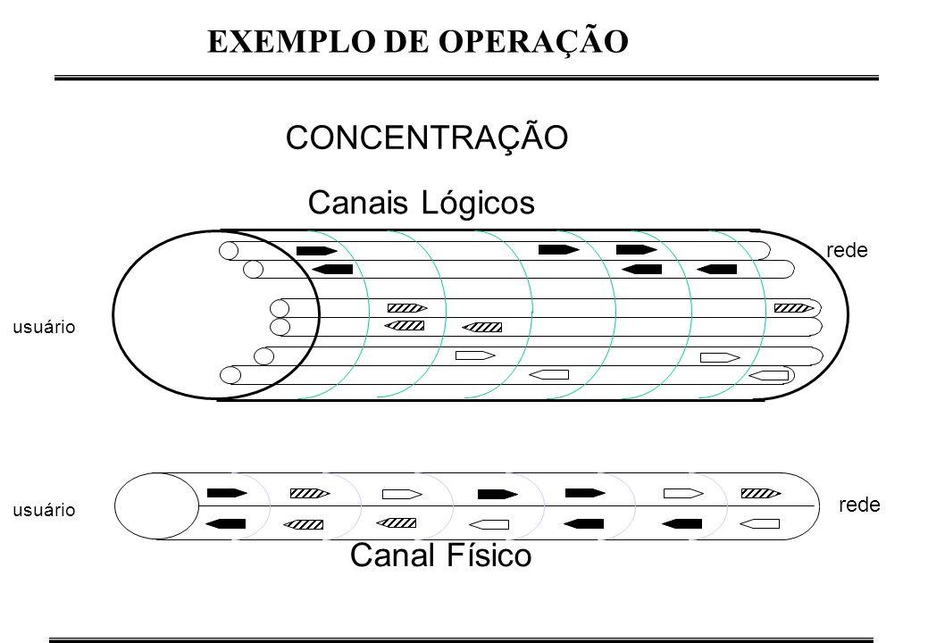 CONCENTRAÇÃO Canais Lógicos rede usuário Canal Físico usuário rede EXEMPLO DE OPERAÇÃO