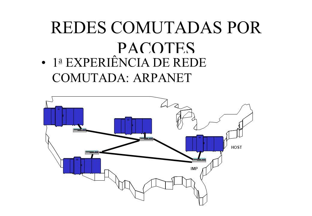 REDES COMUTADAS POR PACOTES 1 a EXPERIÊNCIA DE REDE COMUTADA: ARPANET HOST IMP