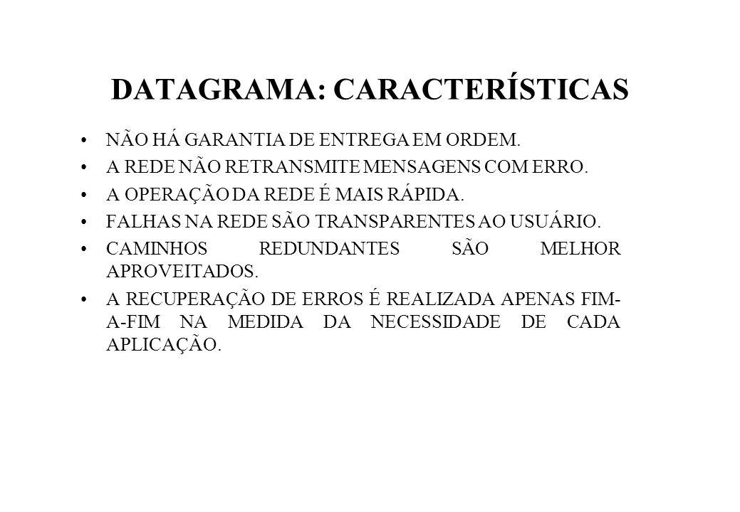 DATAGRAMA: CARACTERÍSTICAS NÃO HÁ GARANTIA DE ENTREGA EM ORDEM.