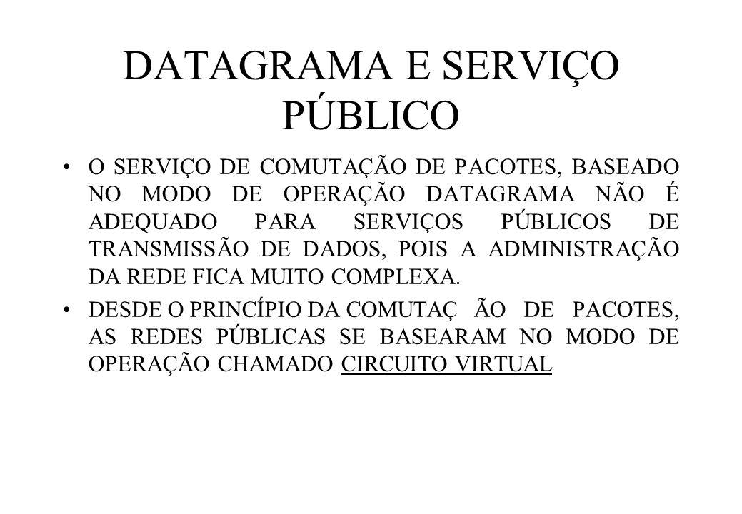 DATAGRAMA E SERVIÇO PÚBLICO O SERVIÇO DE COMUTAÇÃO DE PACOTES, BASEADO NO MODO DE OPERAÇÃO DATAGRAMA NÃO É ADEQUADO PARA SERVIÇOS PÚBLICOS DE TRANSMISSÃO DE DADOS, POIS A ADMINISTRAÇÃO DA REDE FICA MUITO COMPLEXA.