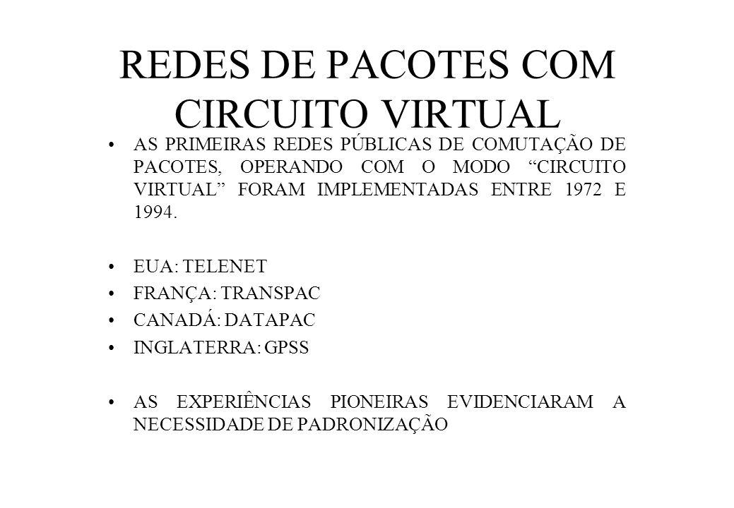 REDES DE PACOTES COM CIRCUITO VIRTUAL AS PRIMEIRAS REDES PÚBLICAS DE COMUTAÇÃO DE PACOTES, OPERANDO COM O MODO CIRCUITO VIRTUAL FORAM IMPLEMENTADAS ENTRE 1972 E 1994.