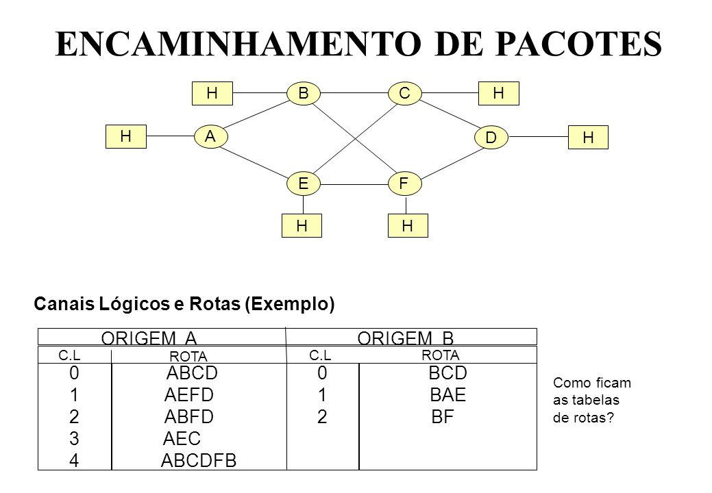 HBCH A EF D H H HH ENCAMINHAMENTO DE PACOTES Canais Lógicos e Rotas (Exemplo) 0123401234 ABCD AEFD ABFD AEC ABCDFB 012012 BCD BAE BF ORIGEM A ORIGEM B C.L ROTA C.LROTA Como ficam as tabelas de rotas?