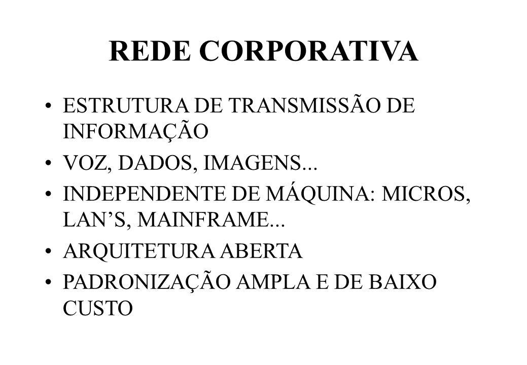 REDE CORPORATIVA ESTRUTURA DE TRANSMISSÃO DE INFORMAÇÃO VOZ, DADOS, IMAGENS...