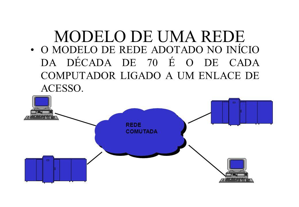 MODELO DE UMA REDE O MODELO DE REDE ADOTADO NO INÍCIO DA DÉCADA DE 70 É O DE CADA COMPUTADOR LIGADO A UM ENLACE DE ACESSO.