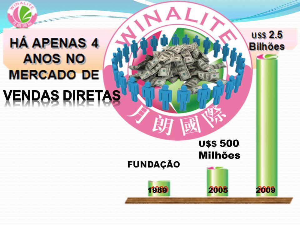 Bônus por Movimentação de Grupo Bônus por liderança Bônus por Venda Direta Bônus por Patrocínio Prêmios Especiais