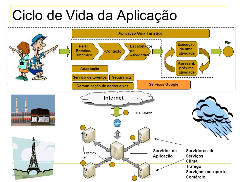 Internet Ciclo de Vida da Aplicação Perfil Estático/ Dinâmico Serviço de Eventos Execução de uma atividade Apresent.