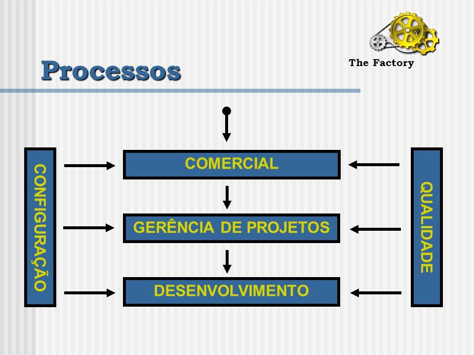 Processos The Factory COMERCIAL GERÊNCIA DE PROJETOS DESENVOLVIMENTO QUALIDADE CONFIGURAÇÃO