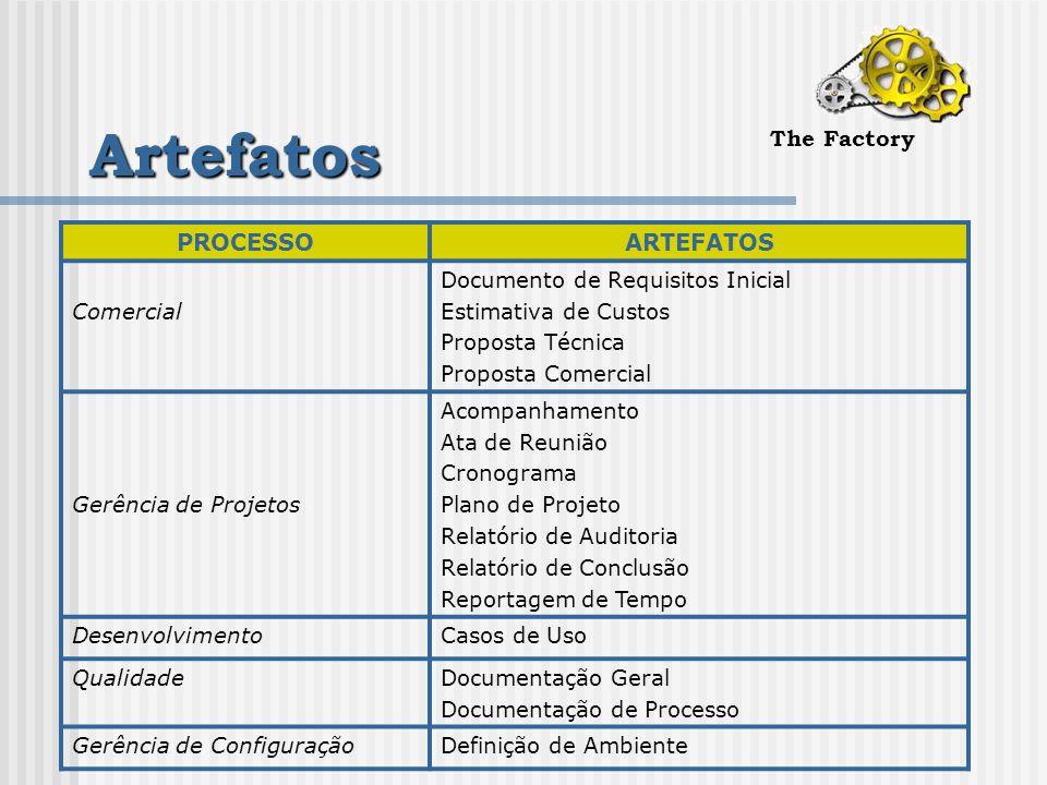 Artefatos The Factory PROCESSOARTEFATOS Comercial Documento de Requisitos Inicial Estimativa de Custos Proposta Técnica Proposta Comercial Gerência de Projetos Acompanhamento Ata de Reunião Cronograma Plano de Projeto Relatório de Auditoria Relatório de Conclusão Reportagem de Tempo DesenvolvimentoCasos de Uso QualidadeDocumentação Geral Documentação de Processo Gerência de ConfiguraçãoDefinição de Ambiente