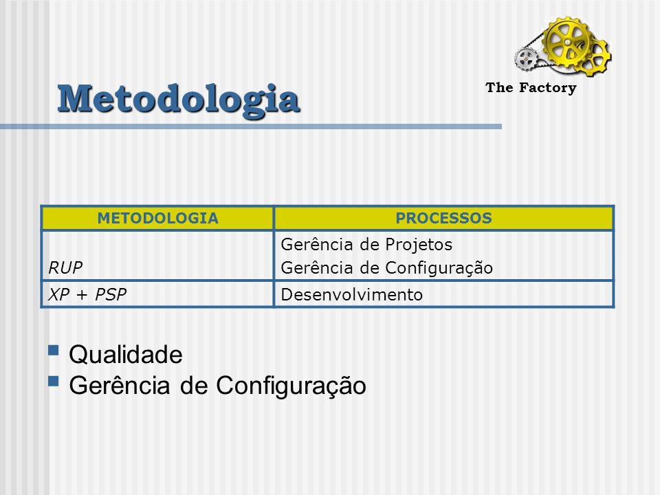 Metodologia The Factory METODOLOGIAPROCESSOS RUP Gerência de Projetos Gerência de Configuração XP + PSPDesenvolvimento  Qualidade  Gerência de Configuração
