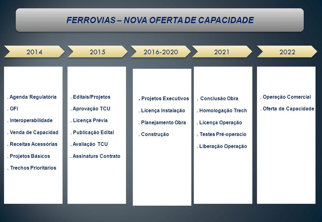 FERROVIAS – NOVA OFERTA DE CAPACIDADE 2014 2015 2016-2020 2021 2022.