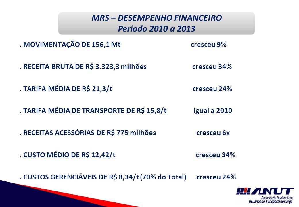 MOVIMENTAÇÃO DE 156,1 Mt cresceu 9%. RECEITA BRUTA DE R$ 3.323,3 milhões cresceu 34%.