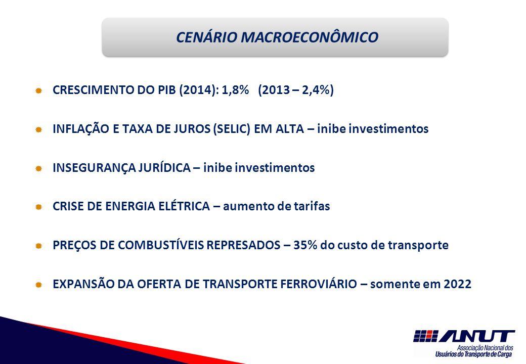  CRESCIMENTO DO PIB (2014): 1,8% (2013 – 2,4%)  INFLAÇÃO E TAXA DE JUROS (SELIC) EM ALTA – inibe investimentos  INSEGURANÇA JURÍDICA – inibe investimentos  CRISE DE ENERGIA ELÉTRICA – aumento de tarifas  PREÇOS DE COMBUSTÍVEIS REPRESADOS – 35% do custo de transporte  EXPANSÃO DA OFERTA DE TRANSPORTE FERROVIÁRIO – somente em 2022 CENÁRIO MACROECONÔMICO