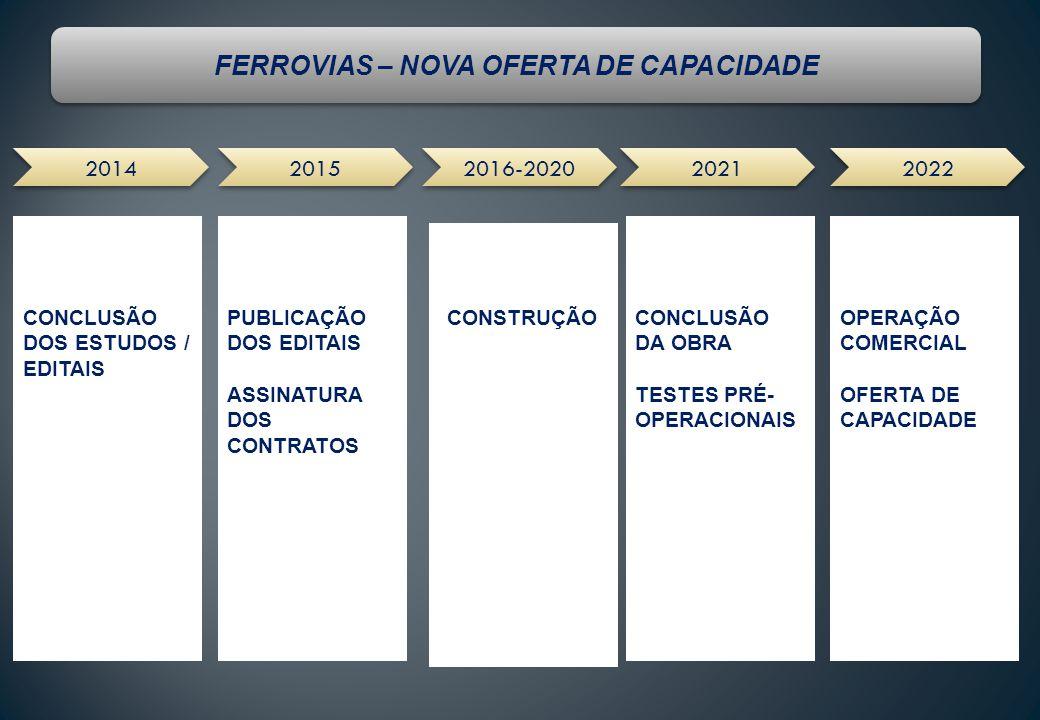 FERROVIAS – NOVA OFERTA DE CAPACIDADE 2014 2015 2016-2020 2021 2022 CONCLUSÃO DOS ESTUDOS / EDITAIS PUBLICAÇÃO DOS EDITAIS ASSINATURA DOS CONTRATOS CONSTRUÇÃOCONCLUSÃO DA OBRA TESTES PRÉ- OPERACIONAIS OPERAÇÃO COMERCIAL OFERTA DE CAPACIDADE