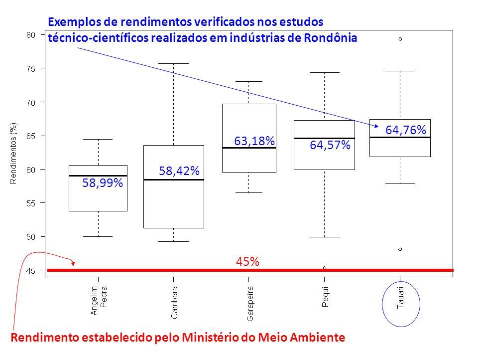 Rendimento estabelecido pelo Ministério do Meio Ambiente 45% 58,99% 58,42% 63,18% 64,57% 64,76% Exemplos de rendimentos verificados nos estudos técnic