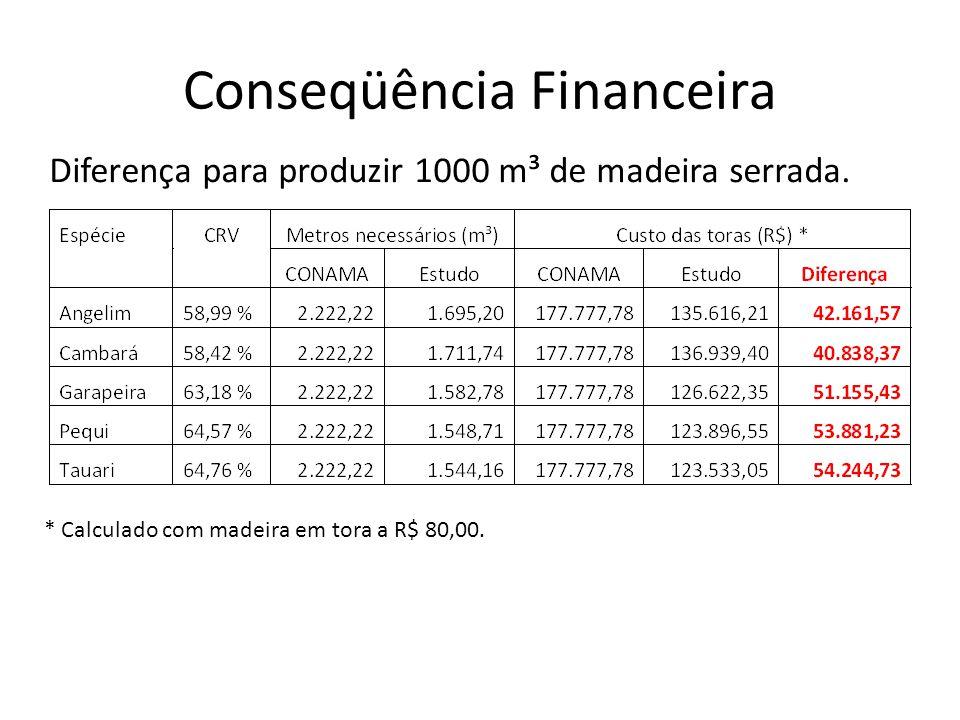 Conseqüência Financeira Diferença para produzir 1000 m³ de madeira serrada. * Calculado com madeira em tora a R$ 80,00.