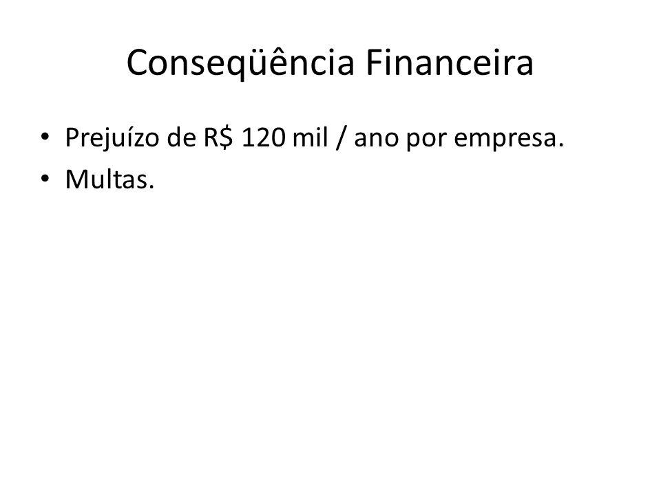 Conseqüência Financeira Prejuízo de R$ 120 mil / ano por empresa. Multas.