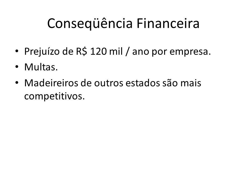 Conseqüência Financeira Prejuízo de R$ 120 mil / ano por empresa. Multas. Madeireiros de outros estados são mais competitivos.