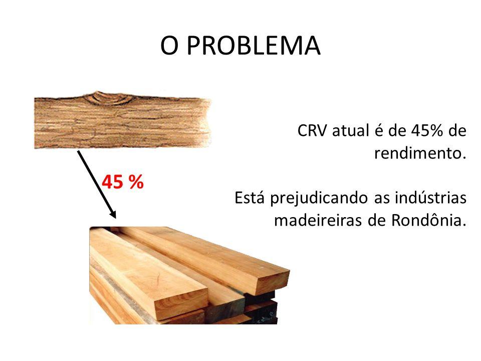 O PROBLEMA CRV atual é de 45% de rendimento. Está prejudicando as indústrias madeireiras de Rondônia. 45 %