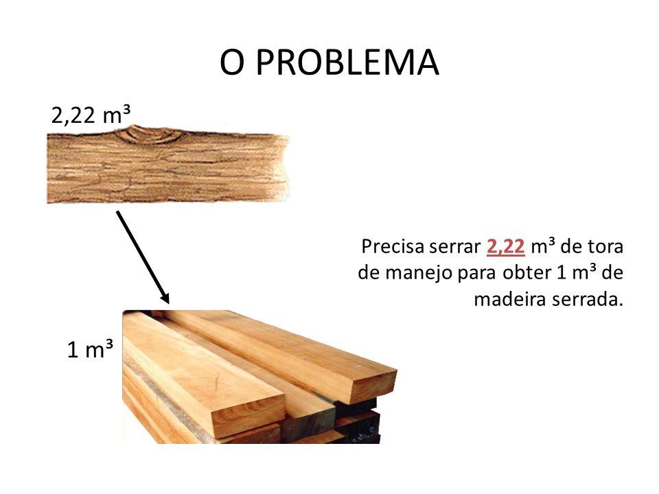 O PROBLEMA Precisa serrar 2,22 m³ de tora de manejo para obter 1 m³ de madeira serrada. 2,22 m³ 1 m³