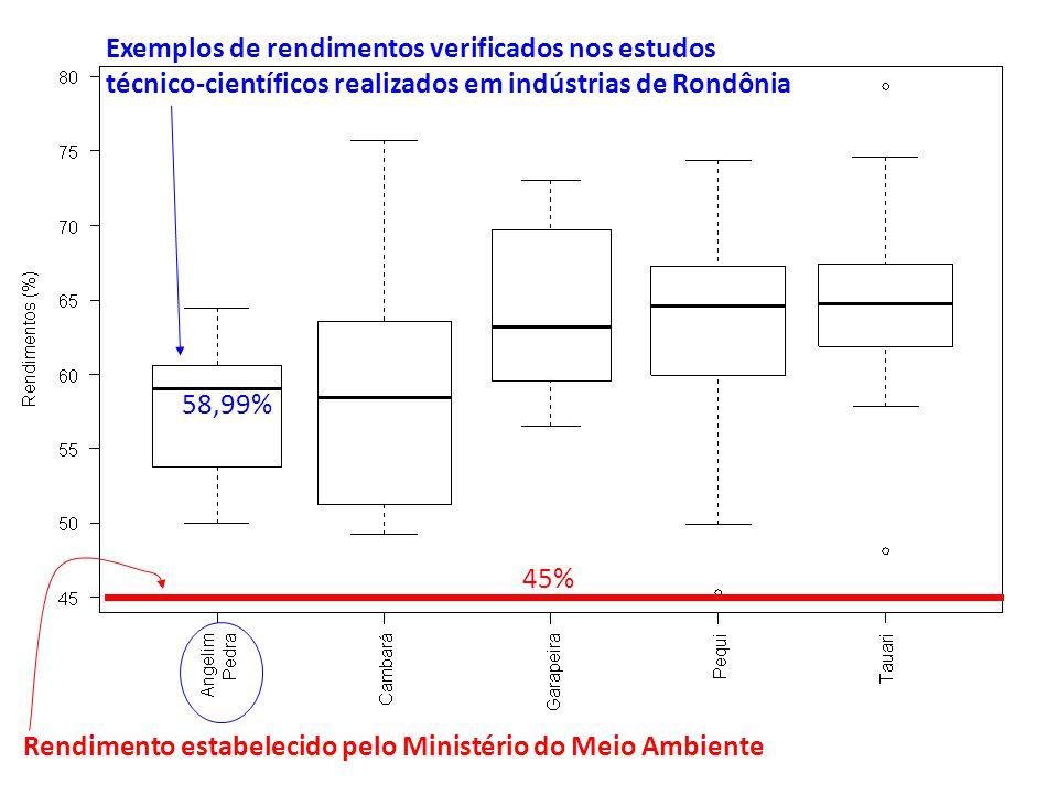 Rendimento estabelecido pelo Ministério do Meio Ambiente 45% 58,99% Exemplos de rendimentos verificados nos estudos técnico-científicos realizados em